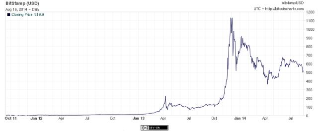 Evolución del precio BTC vs USD