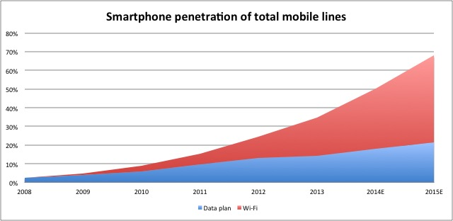 Smartphone penetration in Mexico